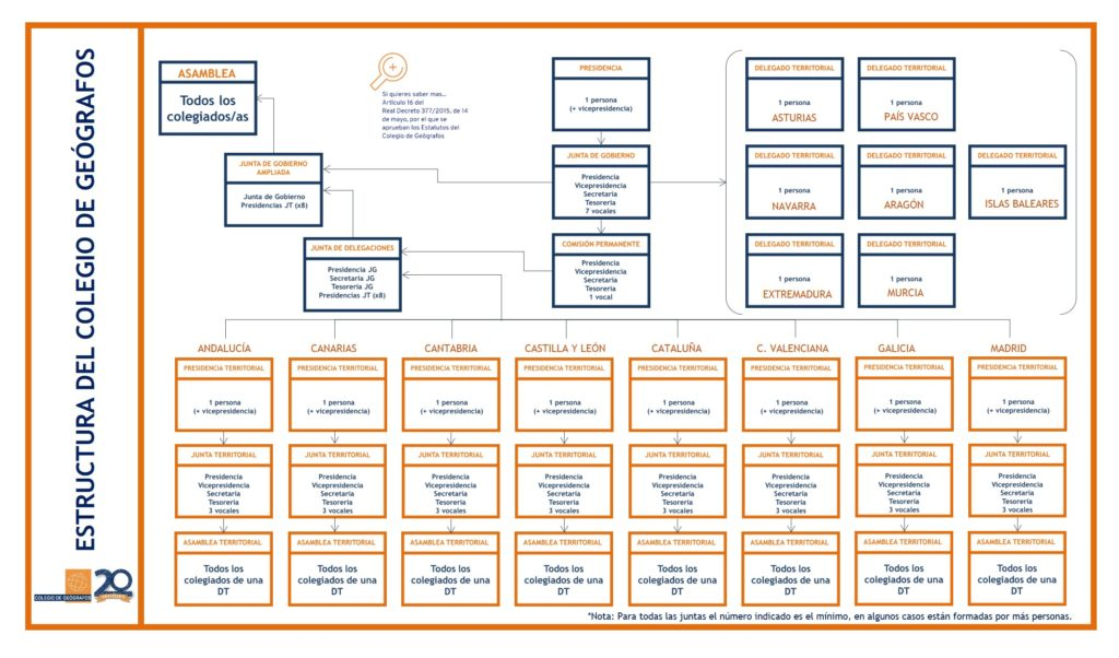 20anyos20razones - Esctructura colegial.